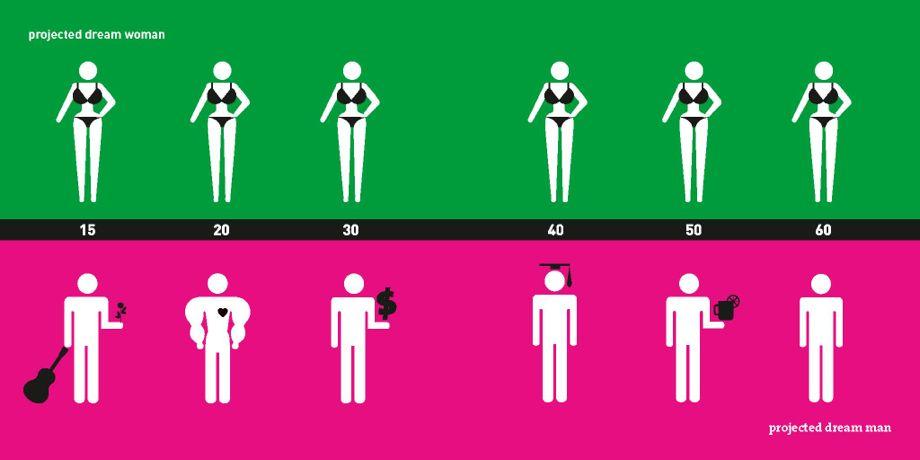Lo que sueñan ser a diferentes edades hombres y mujeres